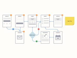 User Flow for Sketch – Graphite