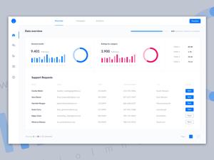 Dashboard UI Kit Sample Sketch Resource