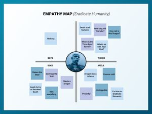 Empathy Map Template Sketch Resource