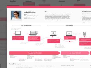 User Journey Template Sketch Resource