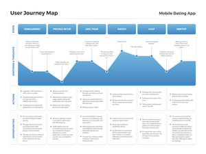 User Journey Map Template Sketch Resource