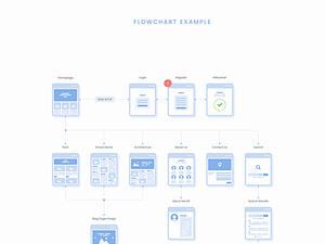Website Flowchart Cards – Sample